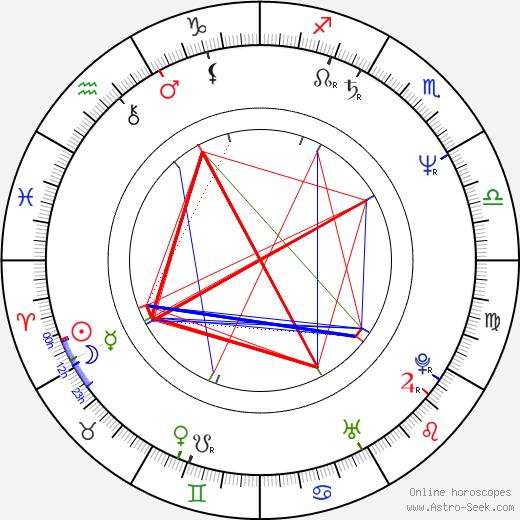 Neville Staple astro natal birth chart, Neville Staple horoscope, astrology