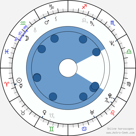 Normand Corbeil wikipedia, horoscope, astrology, instagram