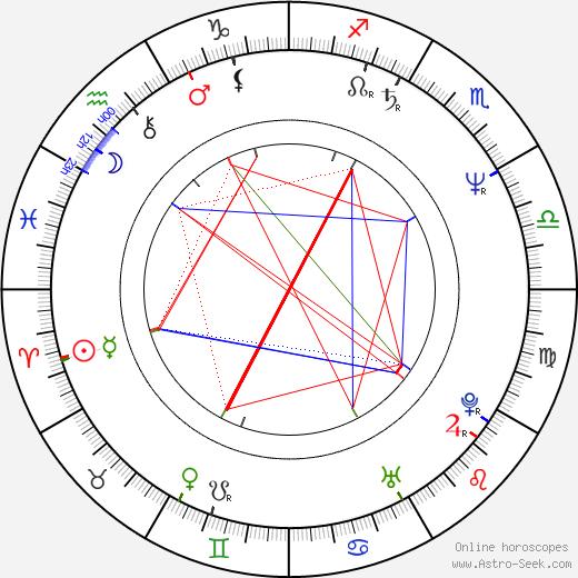 Normand Corbeil birth chart, Normand Corbeil astro natal horoscope, astrology