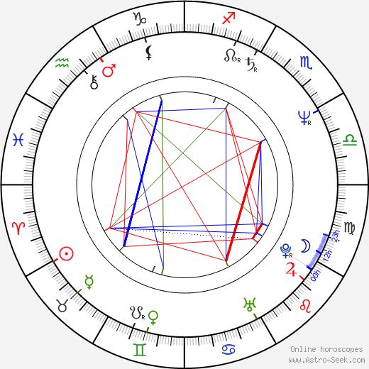 Peter Chelsom birth chart, Peter Chelsom astro natal horoscope, astrology