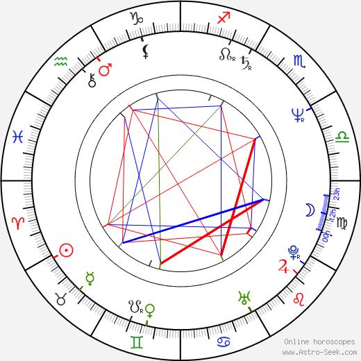 Peter Kosminsky день рождения гороскоп, Peter Kosminsky Натальная карта онлайн