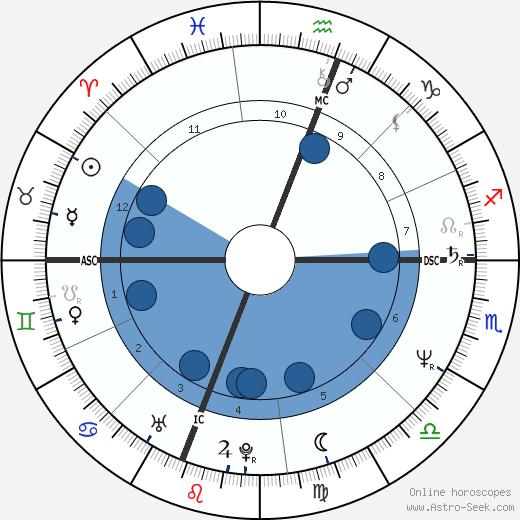 Richard De Mont wikipedia, horoscope, astrology, instagram