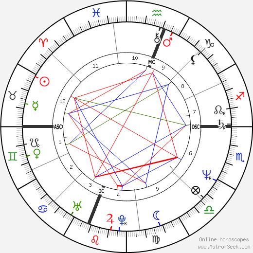 Richard De Mont день рождения гороскоп, Richard De Mont Натальная карта онлайн