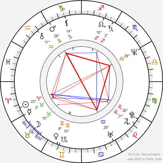 Richard Martin birth chart, biography, wikipedia 2020, 2021