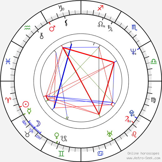 Richard Martin birth chart, Richard Martin astro natal horoscope, astrology