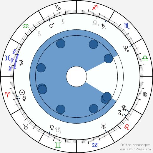 Roman Dragoun wikipedia, horoscope, astrology, instagram