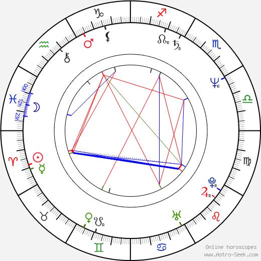 Roman Dragoun birth chart, Roman Dragoun astro natal horoscope, astrology