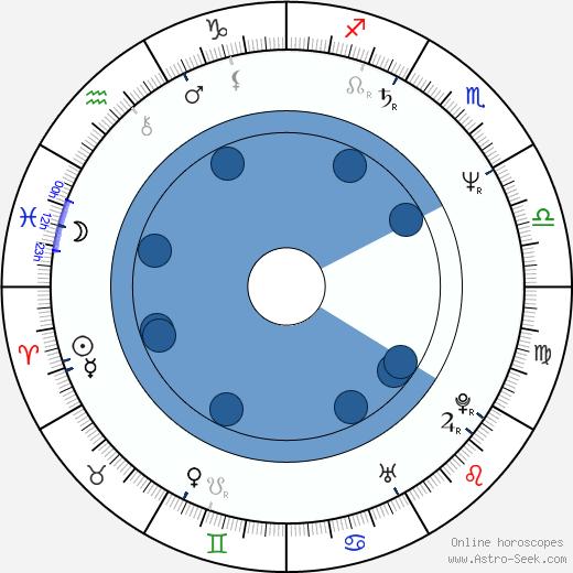 Svetlana Orlova wikipedia, horoscope, astrology, instagram