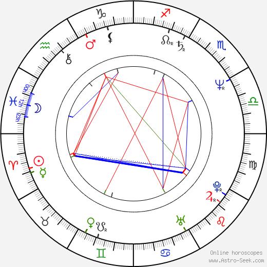 Svetlana Orlova birth chart, Svetlana Orlova astro natal horoscope, astrology