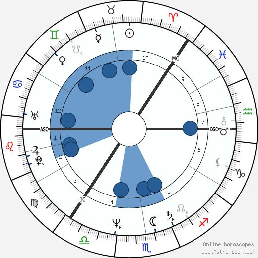 Taina West wikipedia, horoscope, astrology, instagram