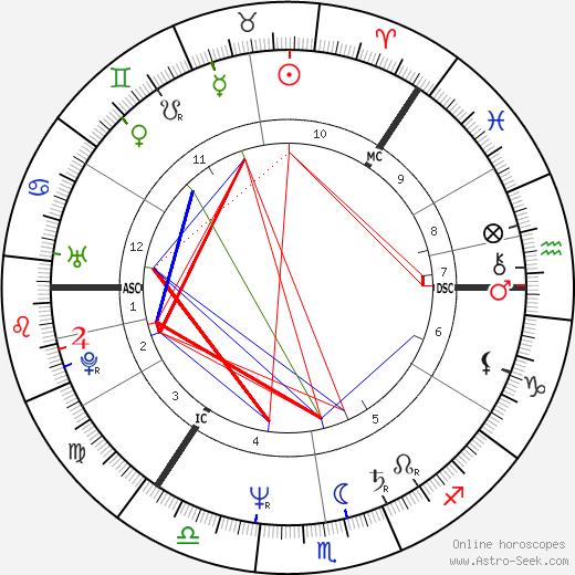 Taina West tema natale, oroscopo, Taina West oroscopi gratuiti, astrologia