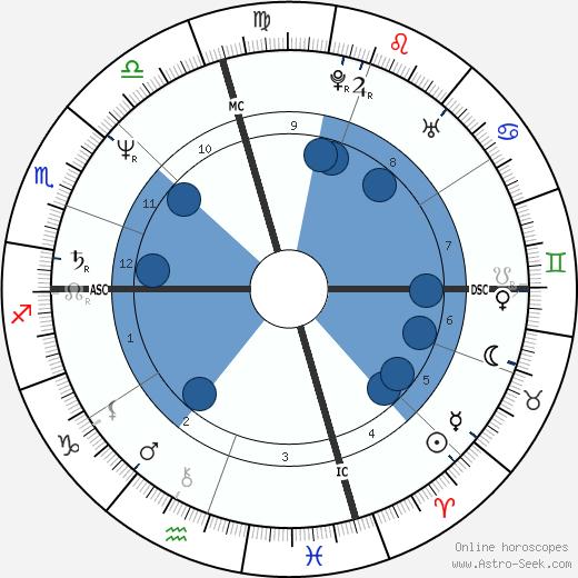 Tama Janowitz wikipedia, horoscope, astrology, instagram