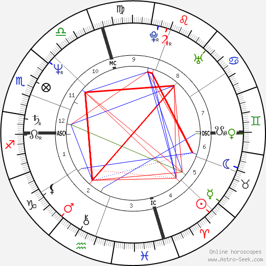 Tama Janowitz birth chart, Tama Janowitz astro natal horoscope, astrology