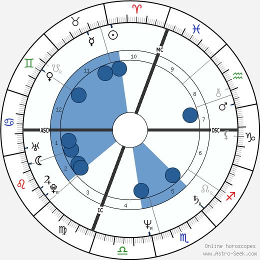 Ted Reinstein wikipedia, horoscope, astrology, instagram