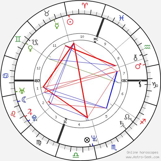 Ted Reinstein tema natale, oroscopo, Ted Reinstein oroscopi gratuiti, astrologia