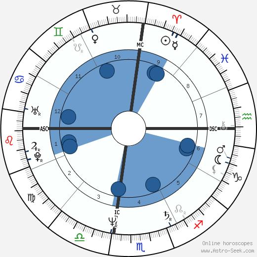 Terry Kubicka wikipedia, horoscope, astrology, instagram