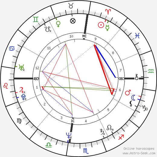 Terry Kubicka tema natale, oroscopo, Terry Kubicka oroscopi gratuiti, astrologia