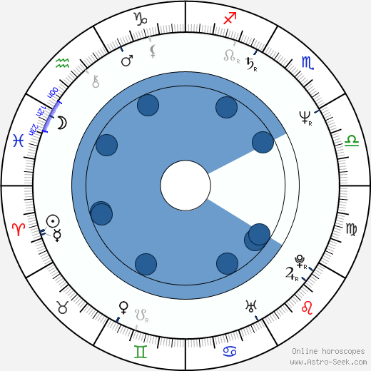 Valentin Ganev wikipedia, horoscope, astrology, instagram