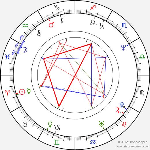 Valentin Ganev astro natal birth chart, Valentin Ganev horoscope, astrology