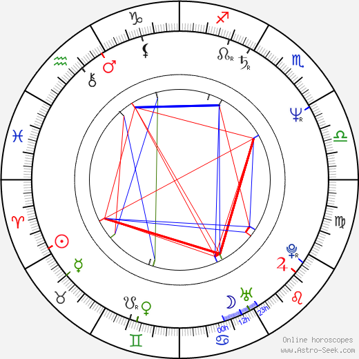 Vyto Ruginis birth chart, Vyto Ruginis astro natal horoscope, astrology