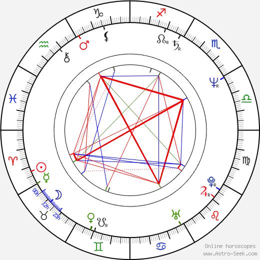 Walter Salles birth chart, Walter Salles astro natal horoscope, astrology
