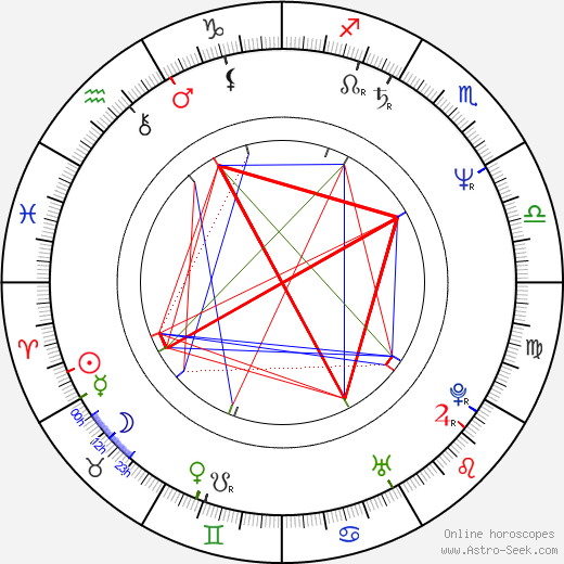 Walther Moreira Salles birth chart, Walther Moreira Salles astro natal horoscope, astrology