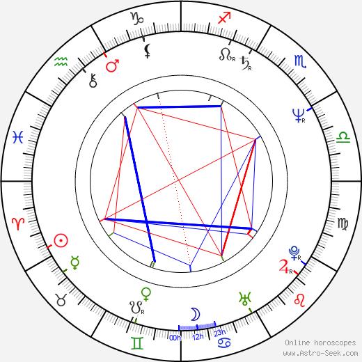 Zdeněk Tyc birth chart, Zdeněk Tyc astro natal horoscope, astrology