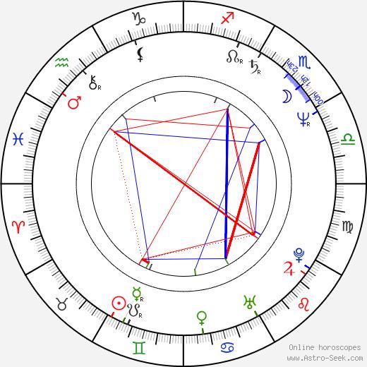 Al Corley astro natal birth chart, Al Corley horoscope, astrology