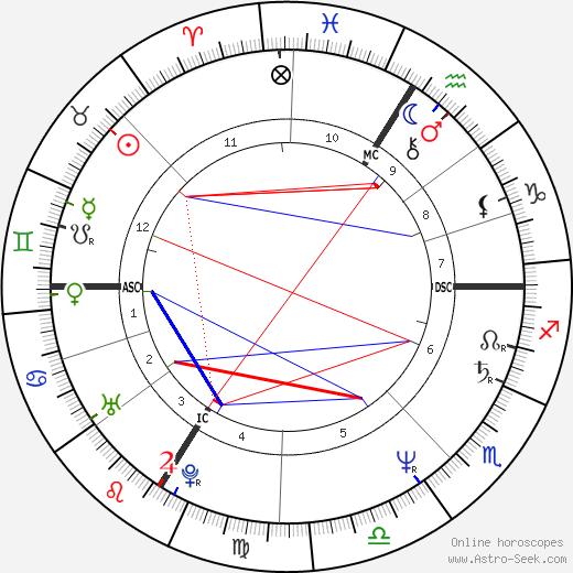 Alain Vareille день рождения гороскоп, Alain Vareille Натальная карта онлайн