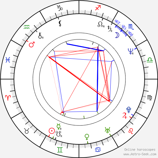 Andrzej Debski birth chart, Andrzej Debski astro natal horoscope, astrology