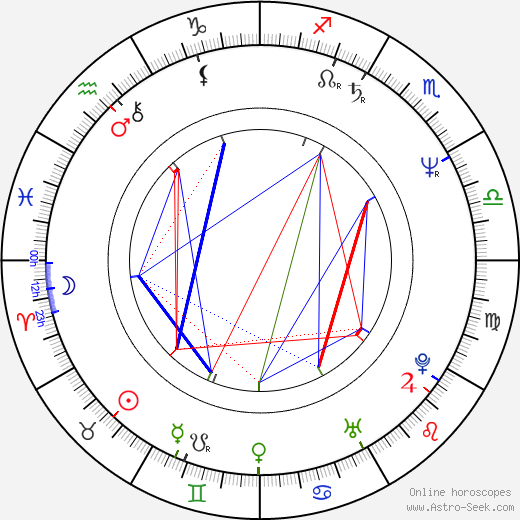 Anne Dudley astro natal birth chart, Anne Dudley horoscope, astrology
