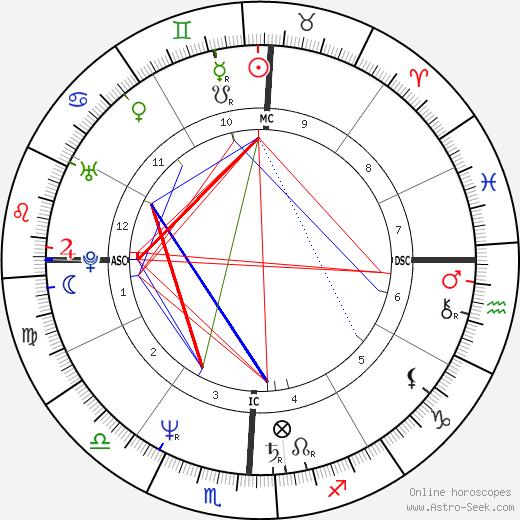 Эннис Паркер Annise Parker день рождения гороскоп, Annise Parker Натальная карта онлайн