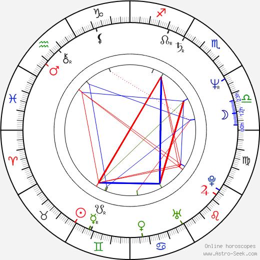 Борис Акунин Boris Akunin день рождения гороскоп, Boris Akunin Натальная карта онлайн