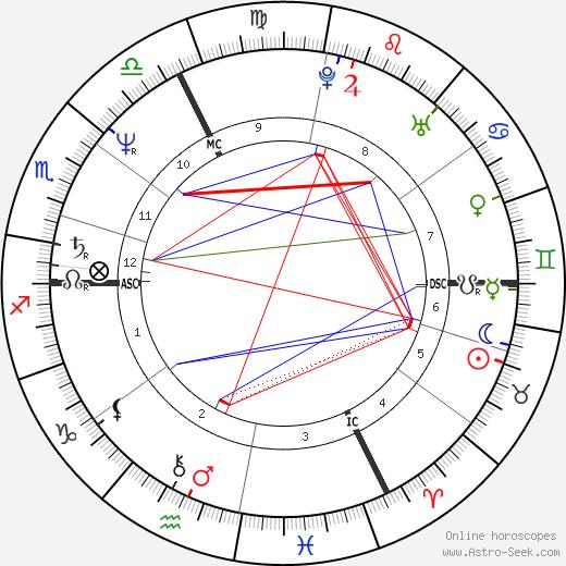 Bruno Madinier tema natale, oroscopo, Bruno Madinier oroscopi gratuiti, astrologia