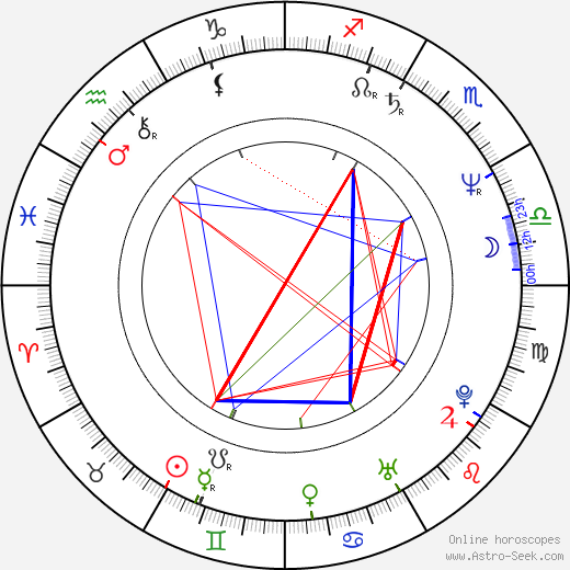 Burkhard Heyl birth chart, Burkhard Heyl astro natal horoscope, astrology