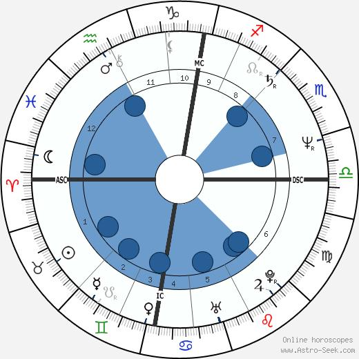 Calum MacDonald wikipedia, horoscope, astrology, instagram