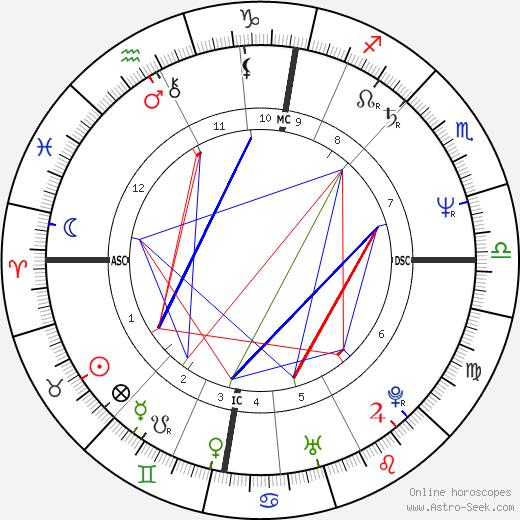 Calum MacDonald день рождения гороскоп, Calum MacDonald Натальная карта онлайн