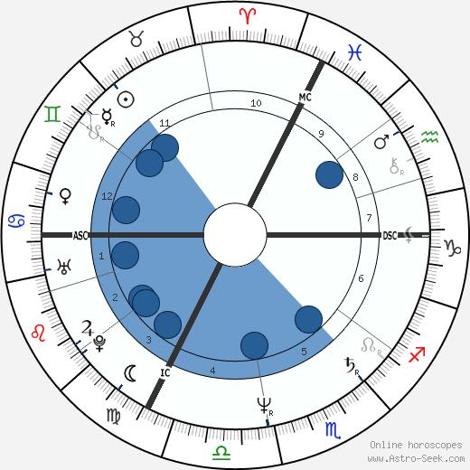Catherine Corsini wikipedia, horoscope, astrology, instagram