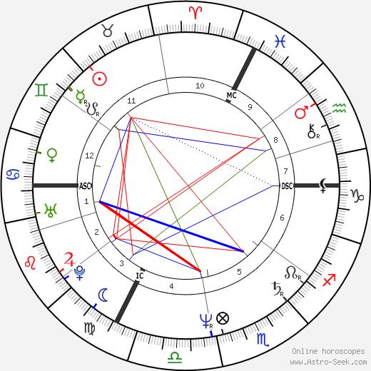 Catherine Corsini tema natale, oroscopo, Catherine Corsini oroscopi gratuiti, astrologia