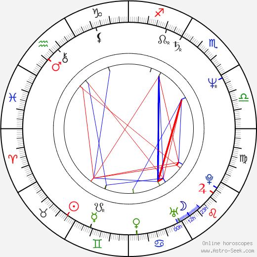 Dan Patrick birth chart, Dan Patrick astro natal horoscope, astrology