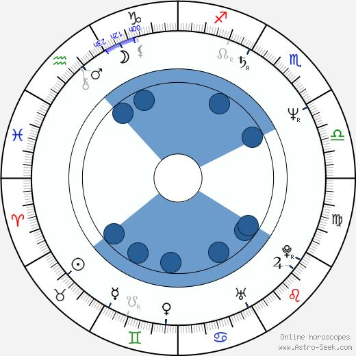 David T. Friendly wikipedia, horoscope, astrology, instagram