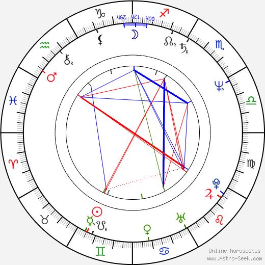 Douglas Preston tema natale, oroscopo, Douglas Preston oroscopi gratuiti, astrologia