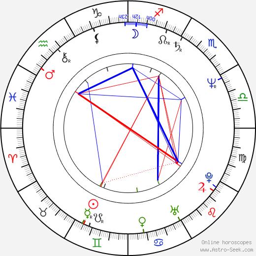 Fiona Shackleton birth chart, Fiona Shackleton astro natal horoscope, astrology