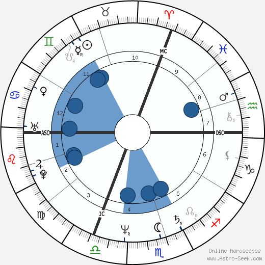 François Feldman wikipedia, horoscope, astrology, instagram