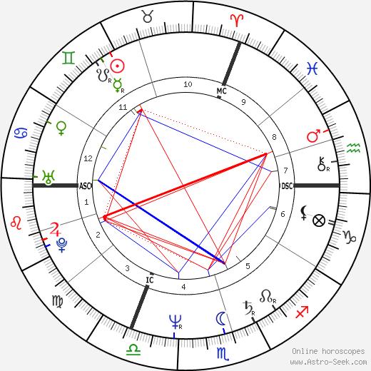 François Feldman astro natal birth chart, François Feldman horoscope, astrology