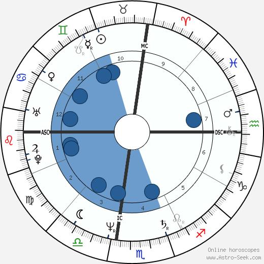 Gregory Massialas wikipedia, horoscope, astrology, instagram