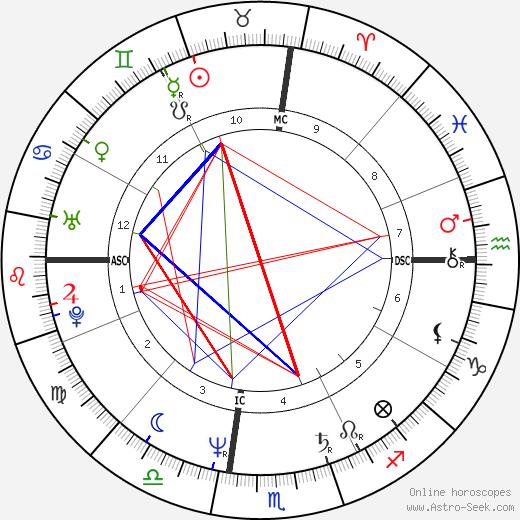 Gregory Massialas день рождения гороскоп, Gregory Massialas Натальная карта онлайн