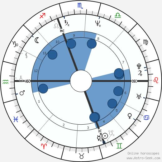 Helene Renaux wikipedia, horoscope, astrology, instagram