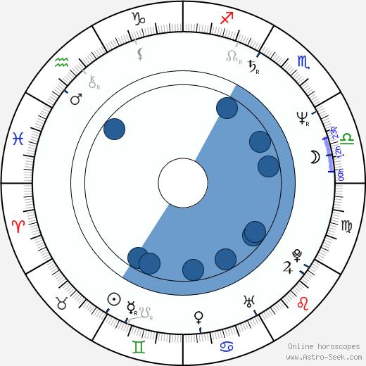 Ingvar Ambjørnsen wikipedia, horoscope, astrology, instagram