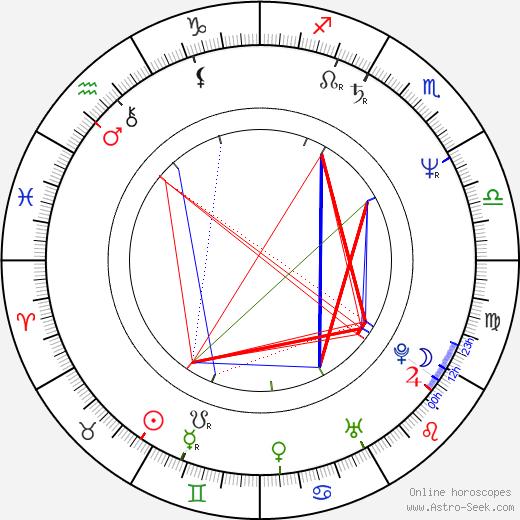 Jan Monczka birth chart, Jan Monczka astro natal horoscope, astrology